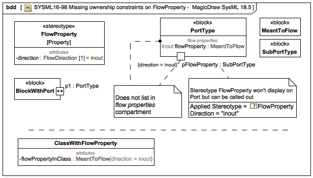 Omg sysml 15 revision task force all issues omg issue tracker sysml16 98 missing ownership constraints on flowproperty magicdraw sysml 185g ccuart Gallery