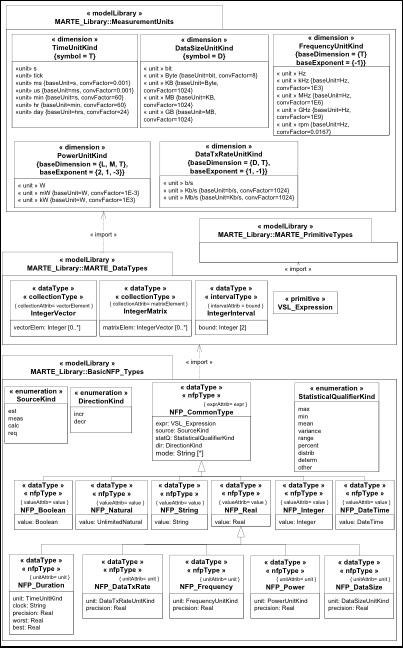 UML Profile for MARTE 1 3 Revision Task Force — Closed