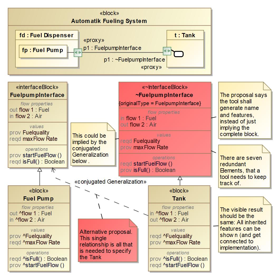 Sysml Open Issues Omg Issue Tracker Description Schematic Block Diagram Examplejpg Semantics Consistency Of Conjugated Behavior Ports