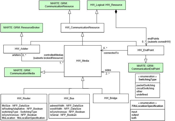 UML Profile for MARTE 1 3 Revision Task Force — All Issues - OMG